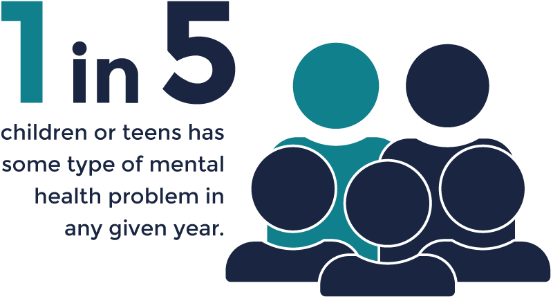 1 in 5 children or teens has some type of mental health problem in any given year