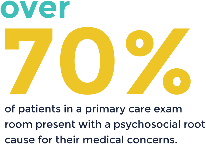 Over 70% of patients in a primary care exam room present with a psychosocial root cause for their medical concerns
