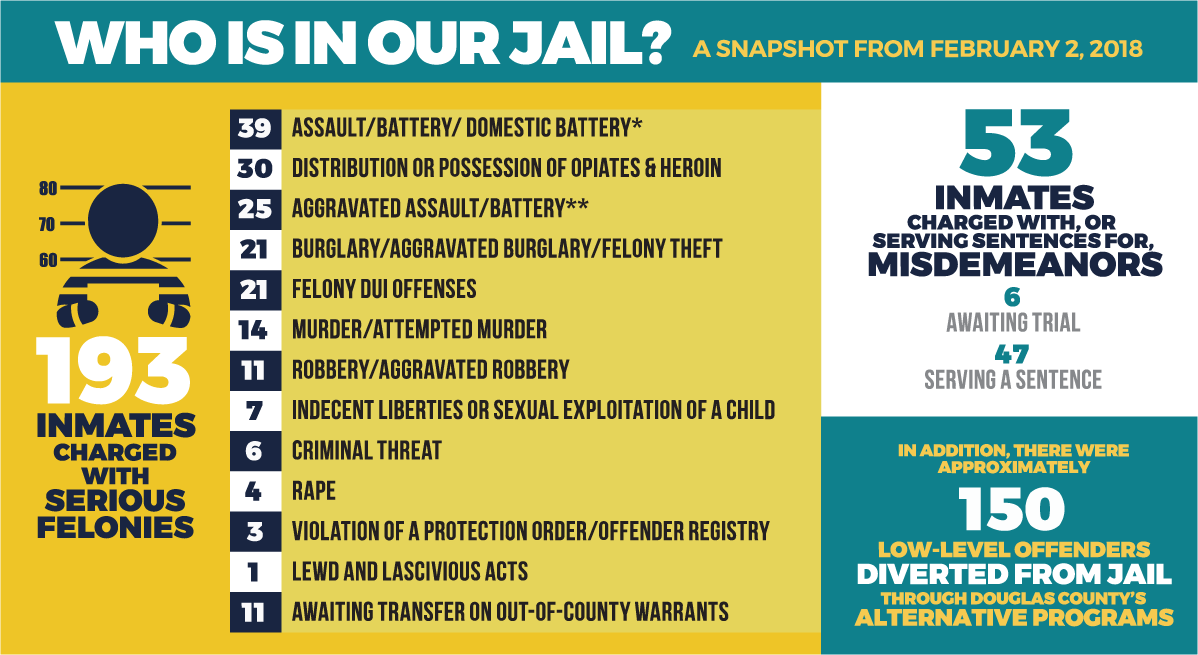 Who is in our jail? Statistical data from February 2018